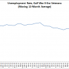 Veterans July Unemployment Increased Slightly