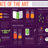 Infographic: State of the Arts in America