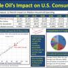 Crude Oil Price Impact Graph