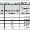 Arizona Bike Safety Rules and Laws