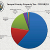 Yavapai County Property Tax Levy Increase
