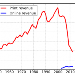 newspaper advertising graph